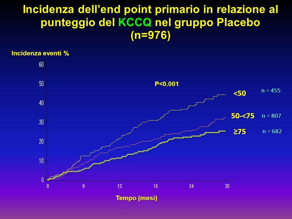 Incidenza dell'end point primario in relazione al punteggio del KCCQ nel gruppo Placebo (n=976)
