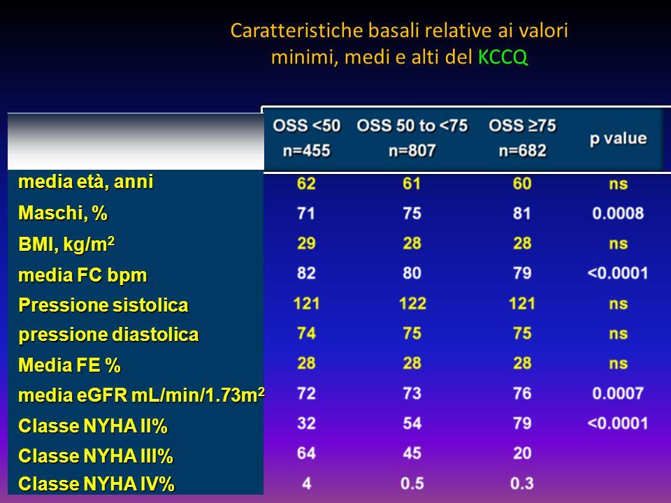 Caratteristiche basali relative ai valori minimi, medi e alti del KCCQ