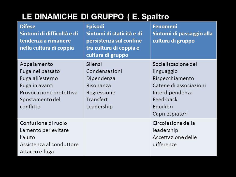 LE DINAMICHE DI GRUPPO ( E. Spaltro