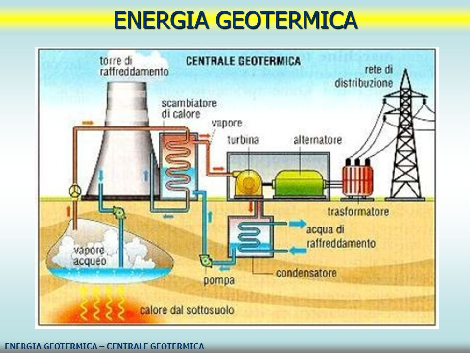 ENERGIA GEOTERMICA ENERGIA GEOTERMICA – CENTRALE GEOTERMICA