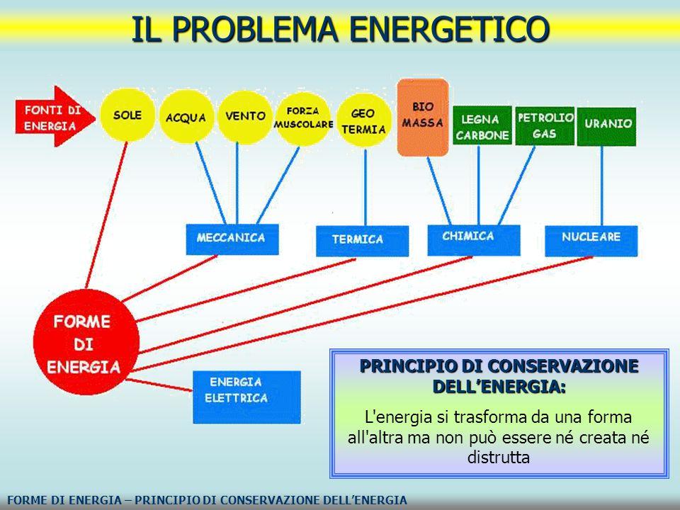 PRINCIPIO DI CONSERVAZIONE DELL'ENERGIA: