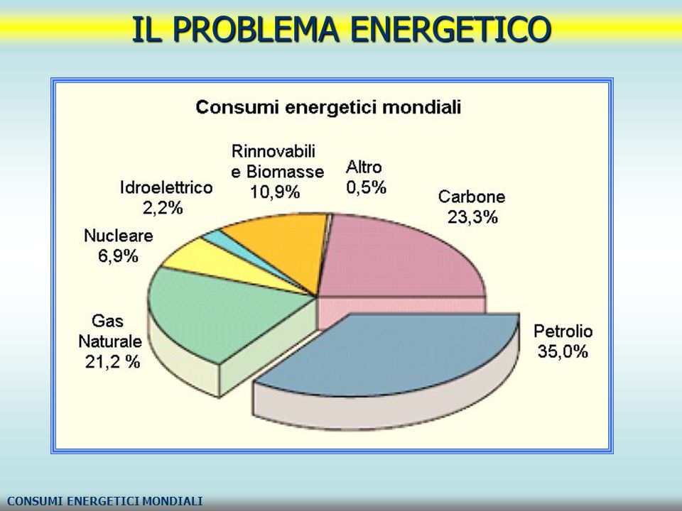 IL PROBLEMA ENERGETICO