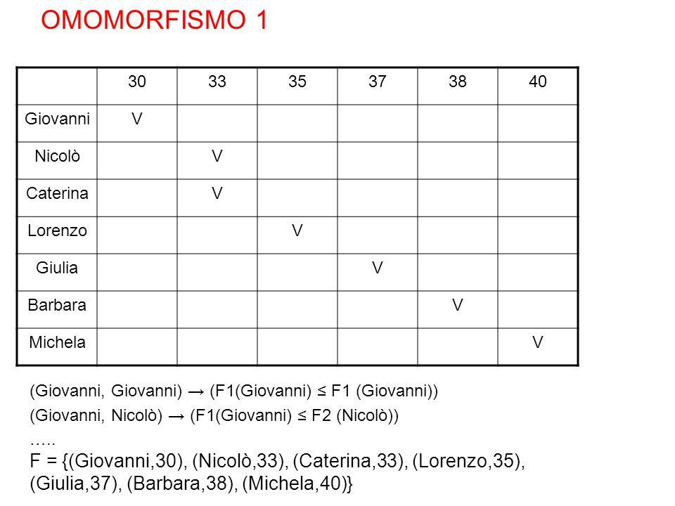 OMOMORFISMO 1 30. 33. 35. 37. 38. 40. Giovanni. V. Nicolò. Caterina. Lorenzo. Giulia. Barbara.