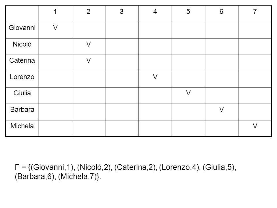 1 2. 3. 4. 5. 6. 7. Giovanni. V. Nicolò. Caterina. Lorenzo. Giulia. Barbara. Michela.