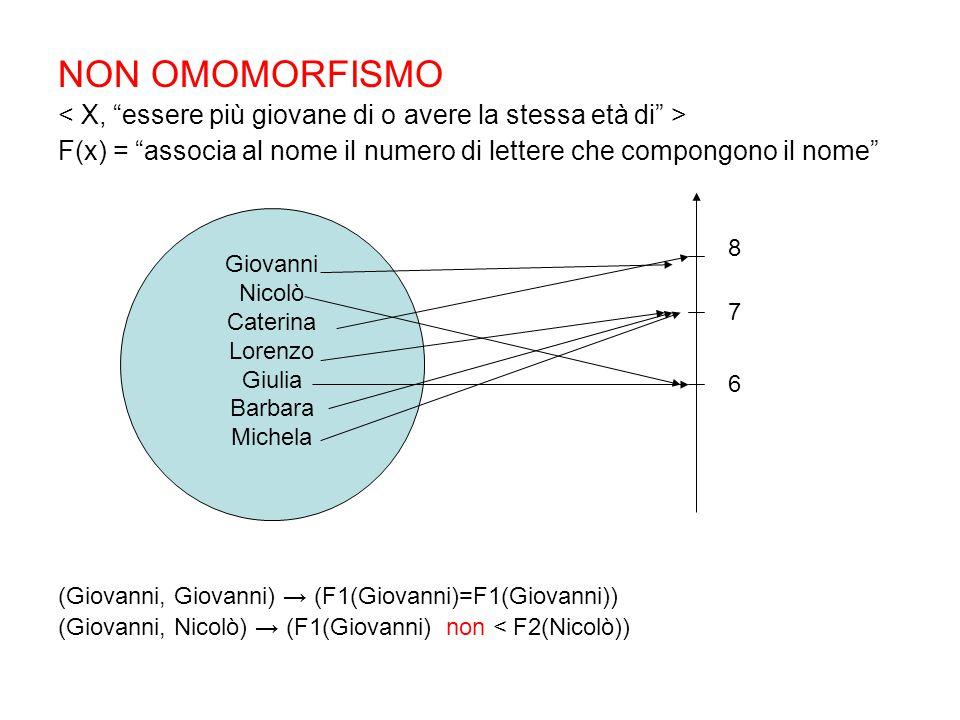 NON OMOMORFISMO < X, essere più giovane di o avere la stessa età di > F(x) = associa al nome il numero di lettere che compongono il nome