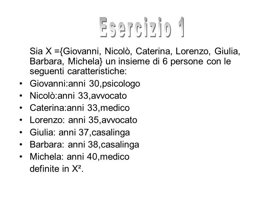 Esercizio 1 Sia X ={Giovanni, Nicolò, Caterina, Lorenzo, Giulia, Barbara, Michela} un insieme di 6 persone con le seguenti caratteristiche: