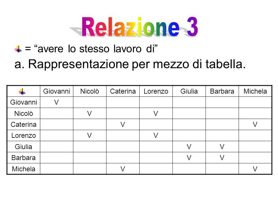Relazione 3 a. Rappresentazione per mezzo di tabella.