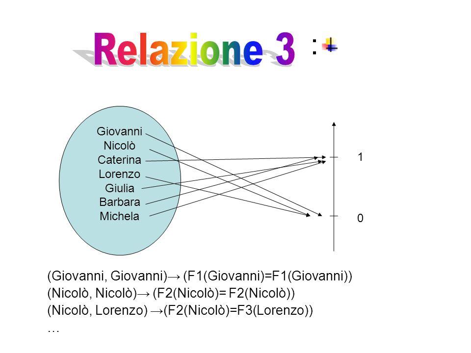 : Relazione 3 (Giovanni, Giovanni)→ (F1(Giovanni)=F1(Giovanni))