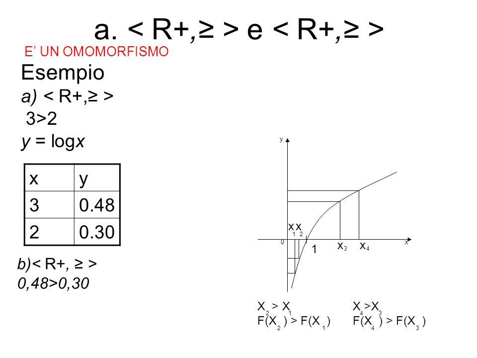a. < R+,≥ > e < R+,≥ >