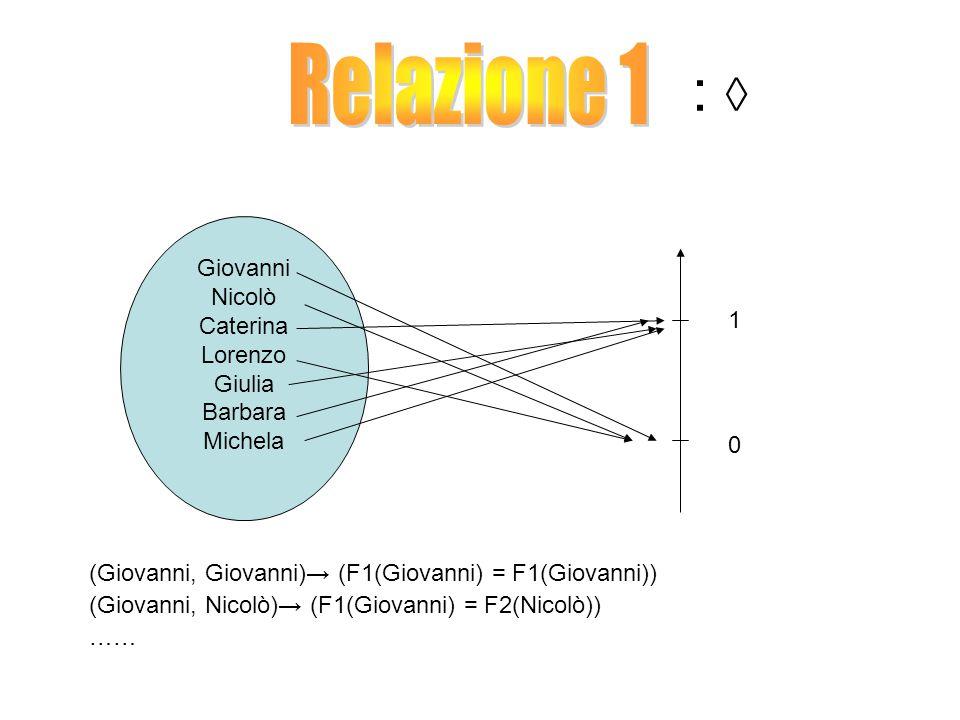: ◊ Relazione 1 Giovanni Nicolò Caterina Lorenzo Giulia 1 Barbara