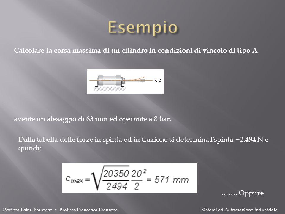 Esempio Calcolare la corsa massima di un cilindro in condizioni di vincolo di tipo A. avente un alesaggio di 63 mm ed operante a 8 bar.