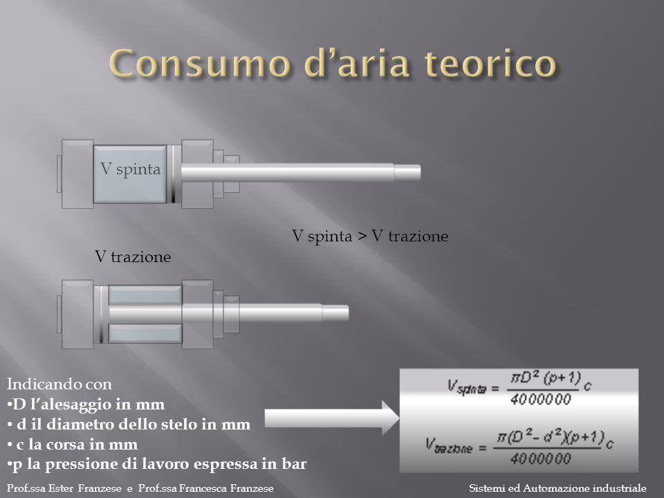 Consumo d'aria teorico