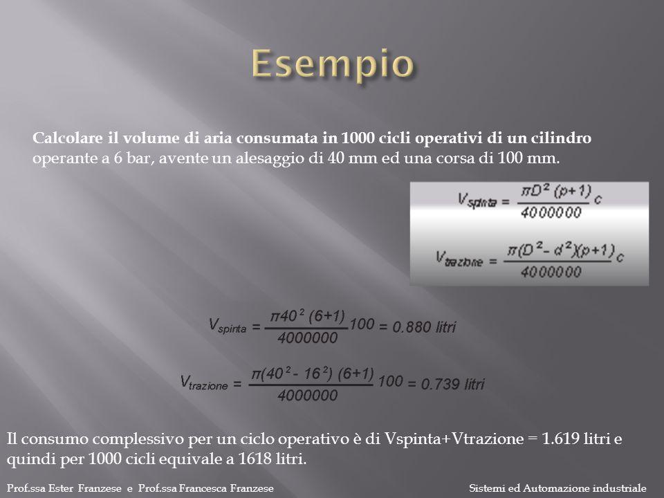 Esempio Calcolare il volume di aria consumata in 1000 cicli operativi di un cilindro.