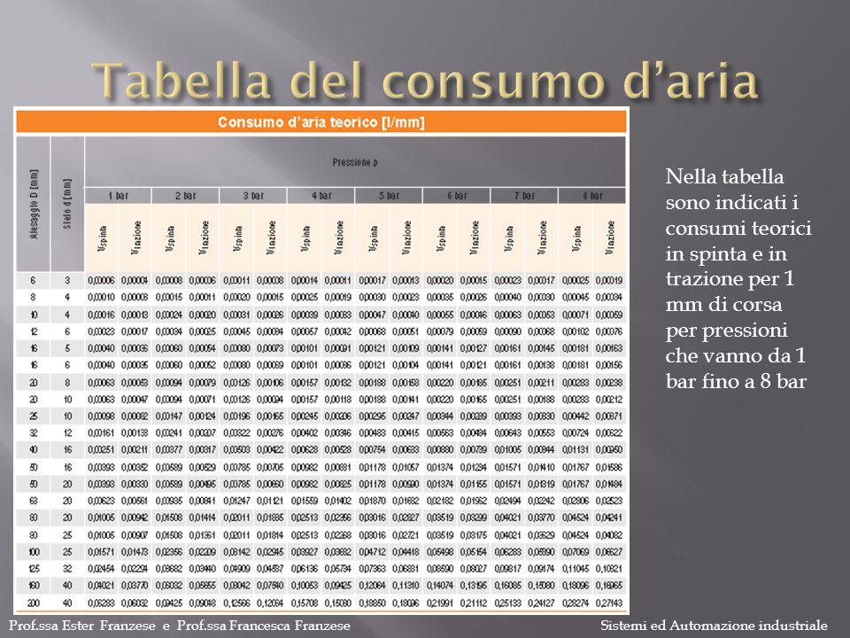 Tabella del consumo d'aria