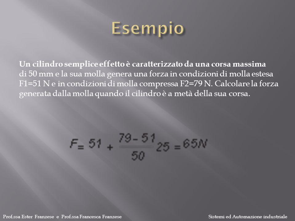 Esempio Un cilindro semplice effetto è caratterizzato da una corsa massima.