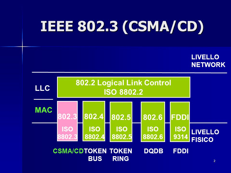IEEE 802.3 (CSMA/CD) 802.2 Logical Link Control ISO 8802.2 LLC 802.3