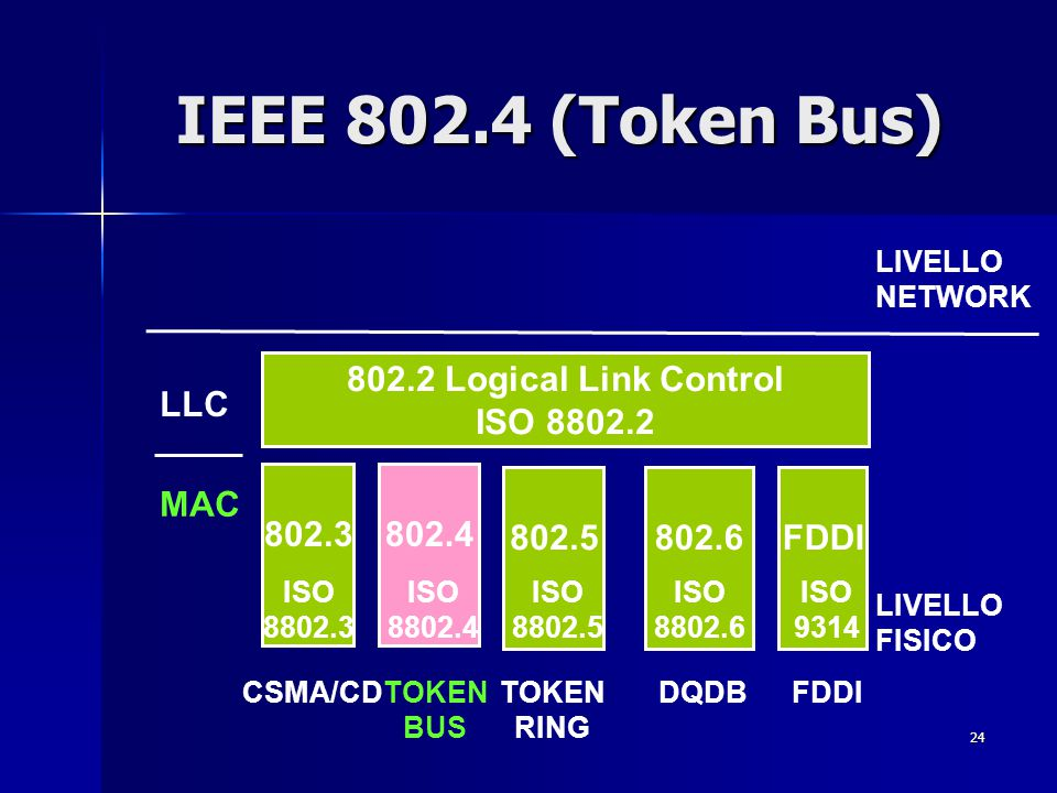 IEEE 802.4 (Token Bus) 802.2 Logical Link Control ISO 8802.2 LLC 802.3