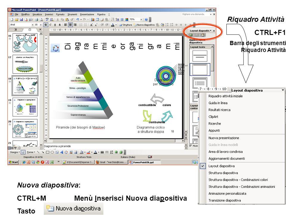 CTRL+M Menù Inserisci Nuova diapositiva Tasto