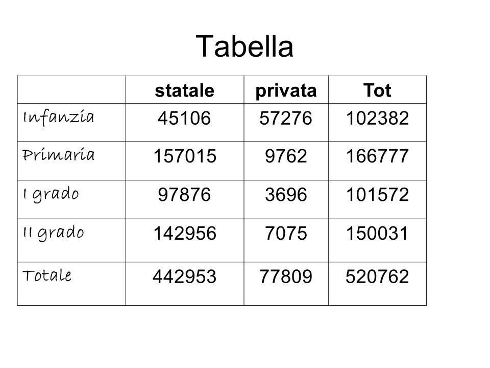 Tabella statale privata Tot Infanzia 45106 57276 102382 Primaria