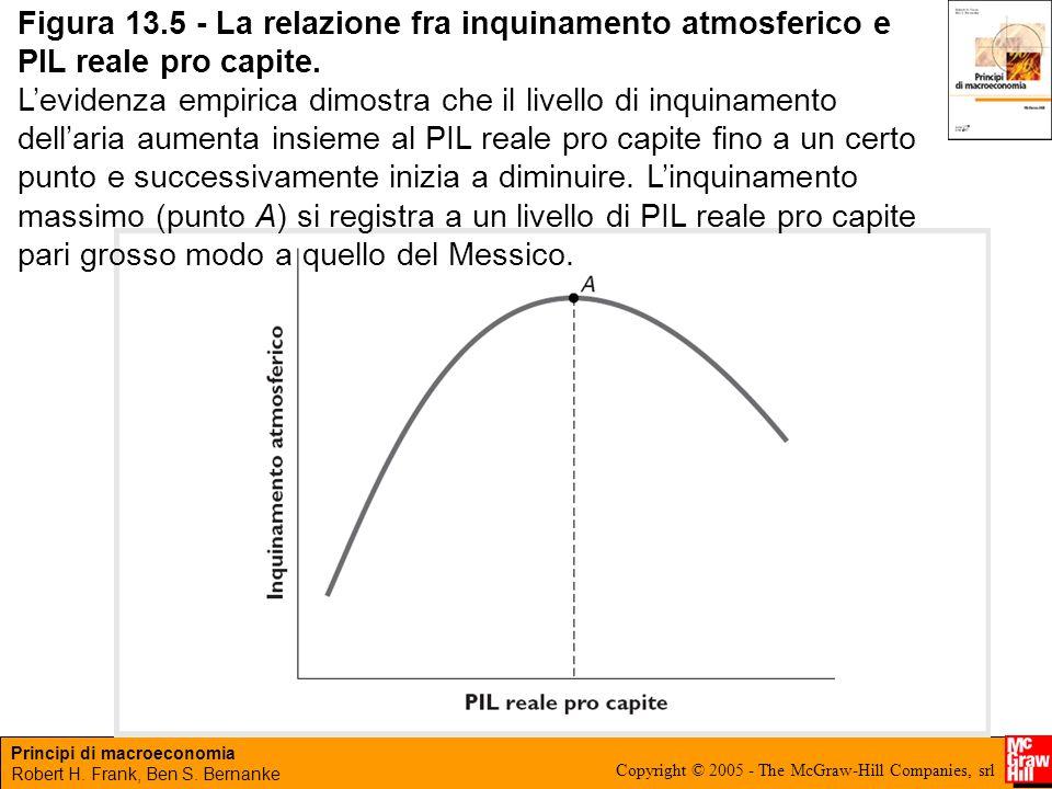 Figura 13.5 - La relazione fra inquinamento atmosferico e