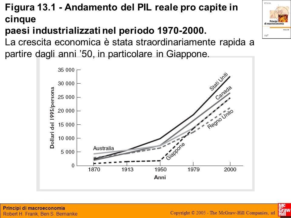 Figura 13.1 - Andamento del PIL reale pro capite in cinque