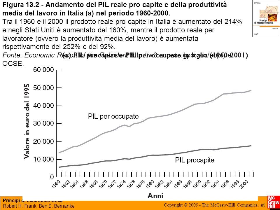 Figura 13.2 - Andamento del PIL reale pro capite e della produttività media del lavoro in Italia (a) nel periodo 1960-2000.