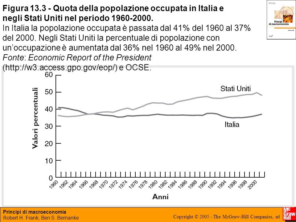 Figura 13.3 - Quota della popolazione occupata in Italia e