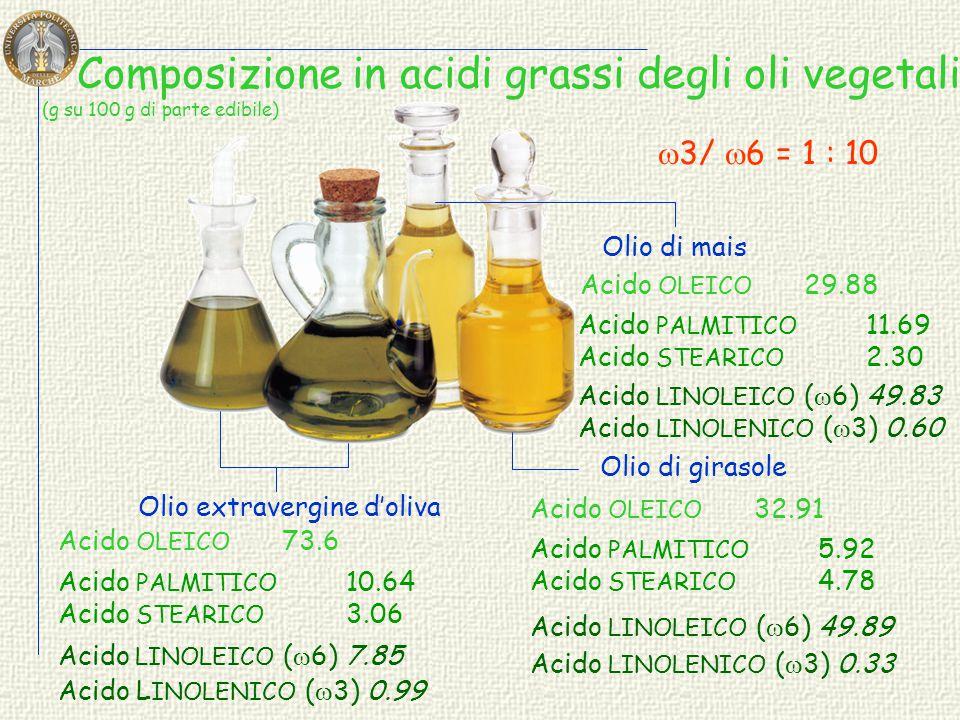 Composizione in acidi grassi degli oli vegetali