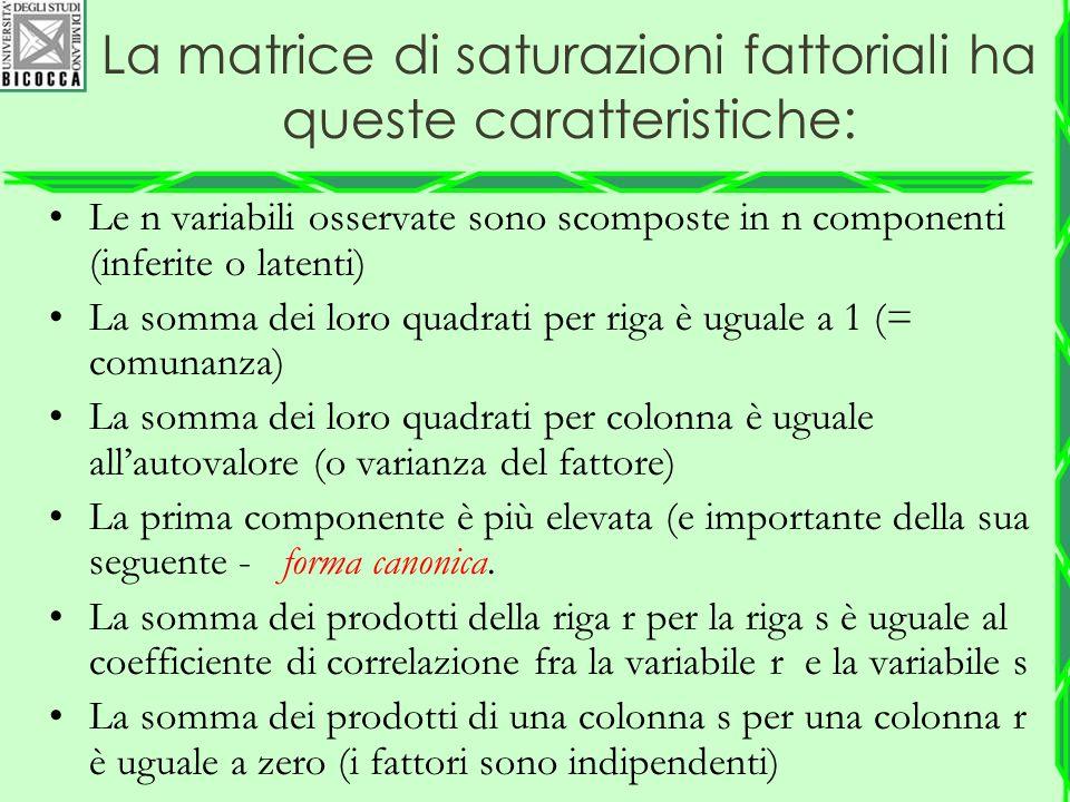 La matrice di saturazioni fattoriali ha queste caratteristiche:
