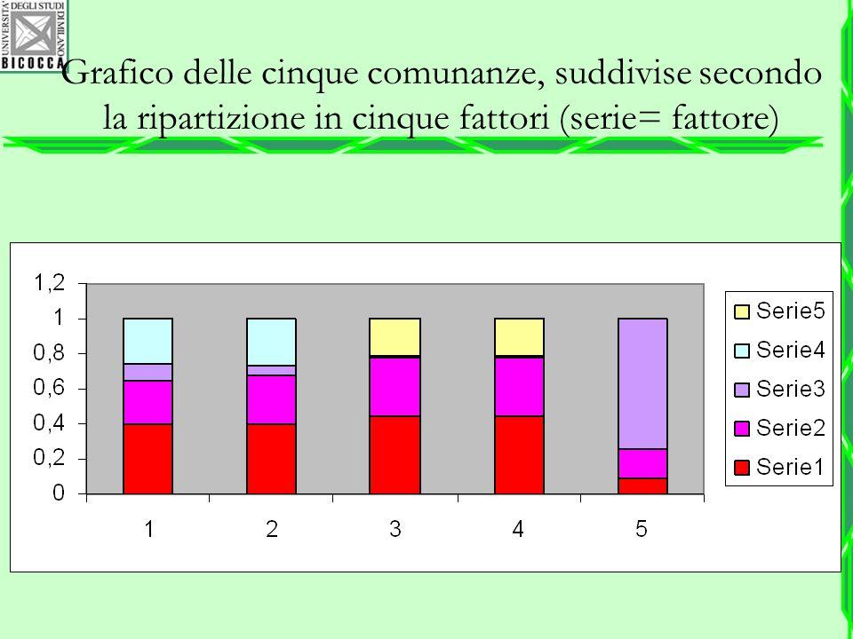 Grafico delle cinque comunanze, suddivise secondo la ripartizione in cinque fattori (serie= fattore)