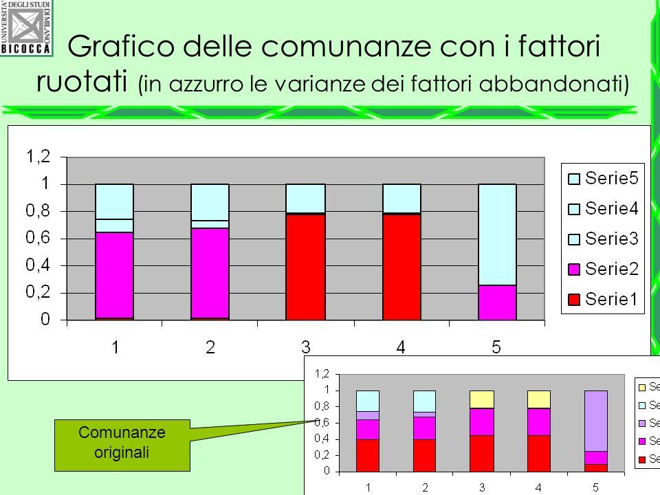 Grafico delle comunanze con i fattori ruotati (in azzurro le varianze dei fattori abbandonati)