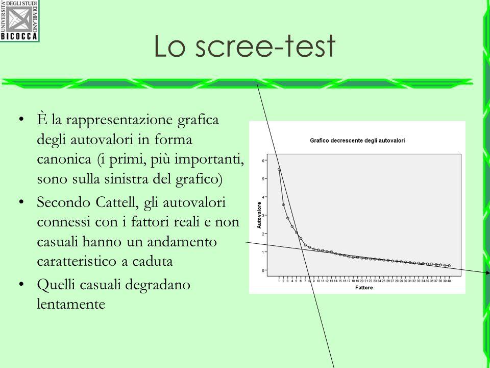 Lo scree-test È la rappresentazione grafica degli autovalori in forma canonica (i primi, più importanti, sono sulla sinistra del grafico)