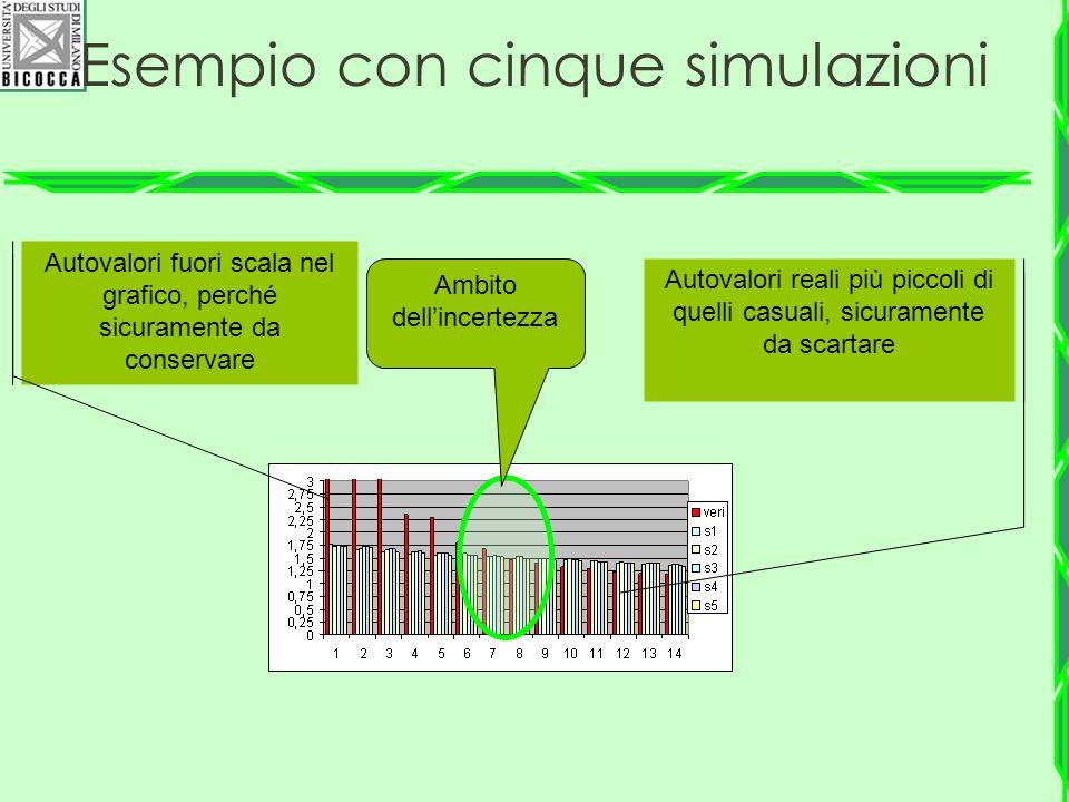 Esempio con cinque simulazioni
