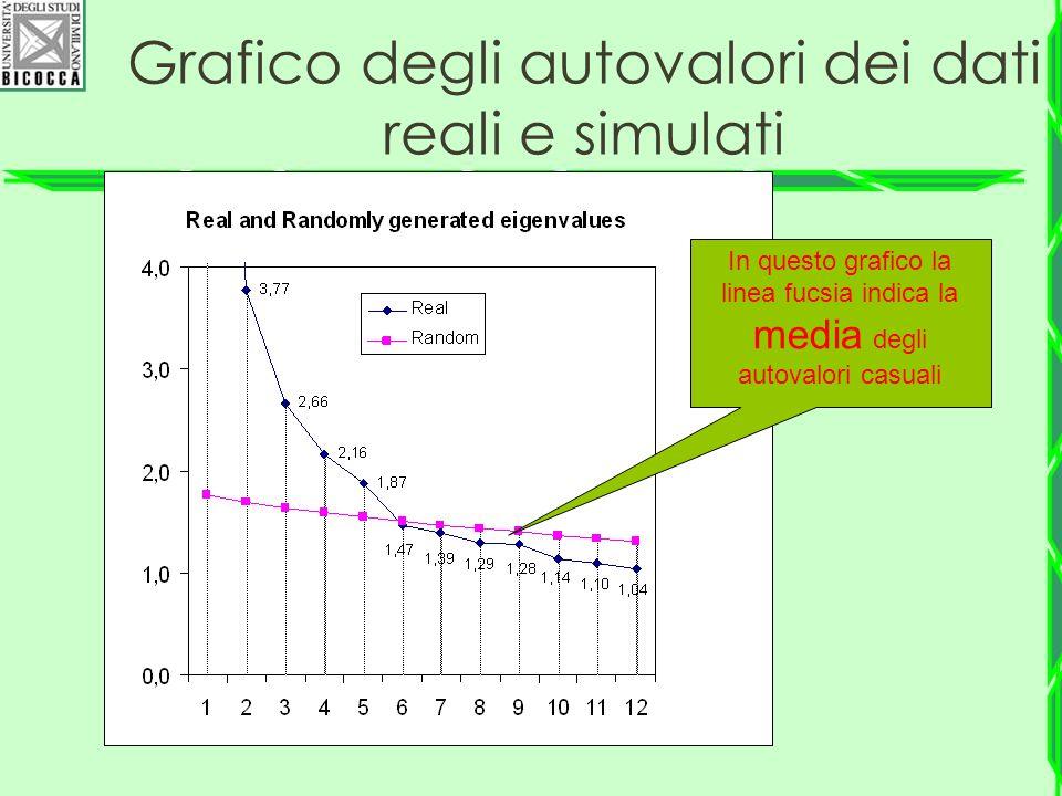 Grafico degli autovalori dei dati reali e simulati