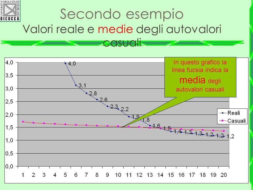 Secondo esempio Valori reale e medie degli autovalori casuali