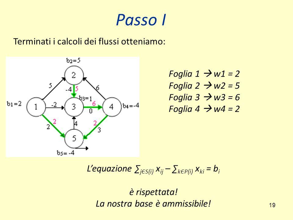 Passo I Terminati i calcoli dei flussi otteniamo: Foglia 1  w1 = 2