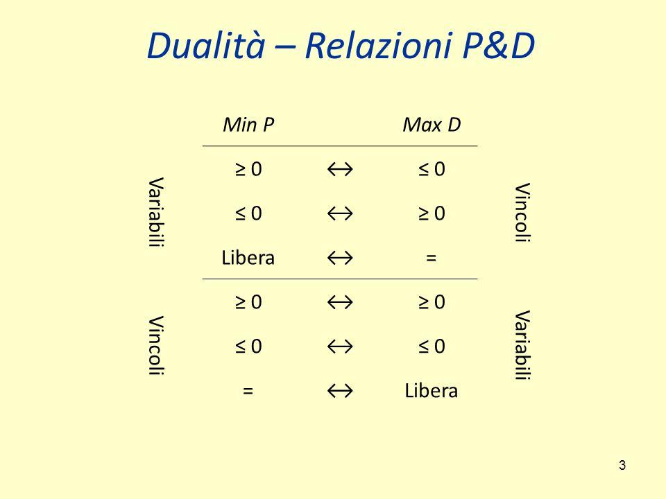 Dualità – Relazioni P&D