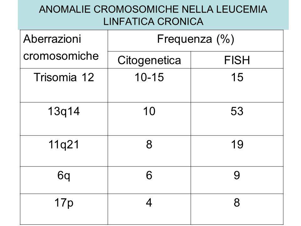 ANOMALIE CROMOSOMICHE NELLA LEUCEMIA LINFATICA CRONICA