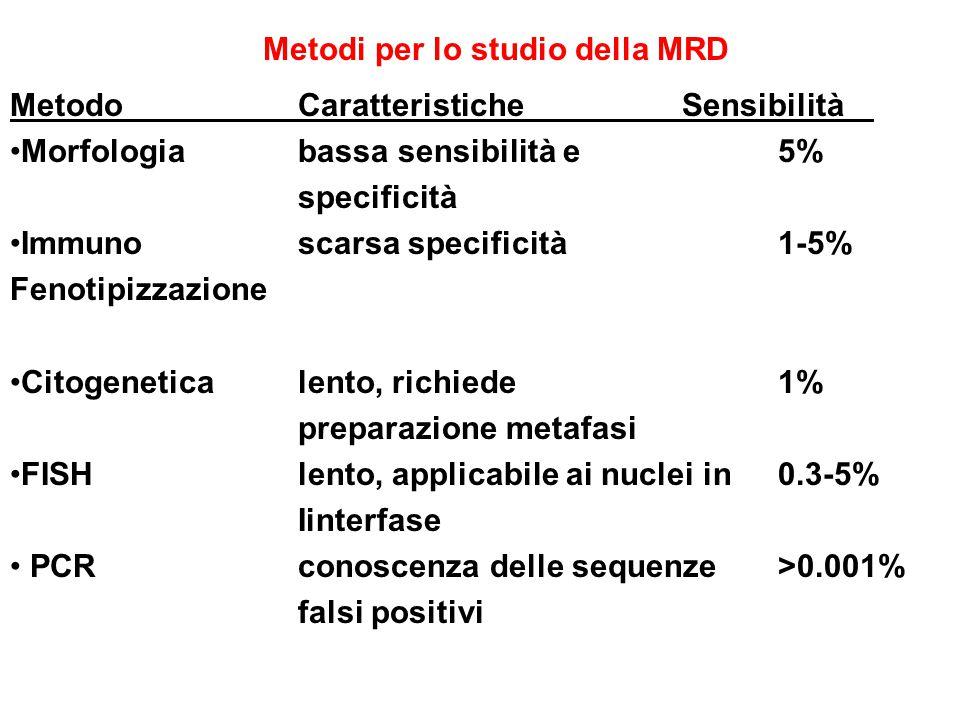 Metodi per lo studio della MRD