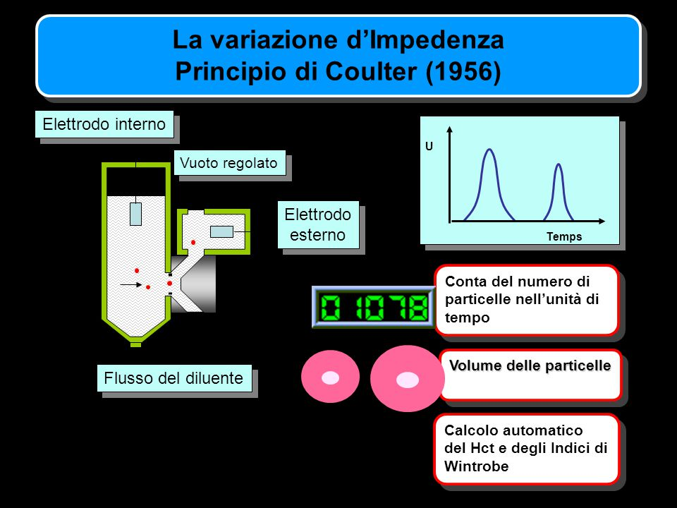 La variazione d'Impedenza Principio di Coulter (1956)
