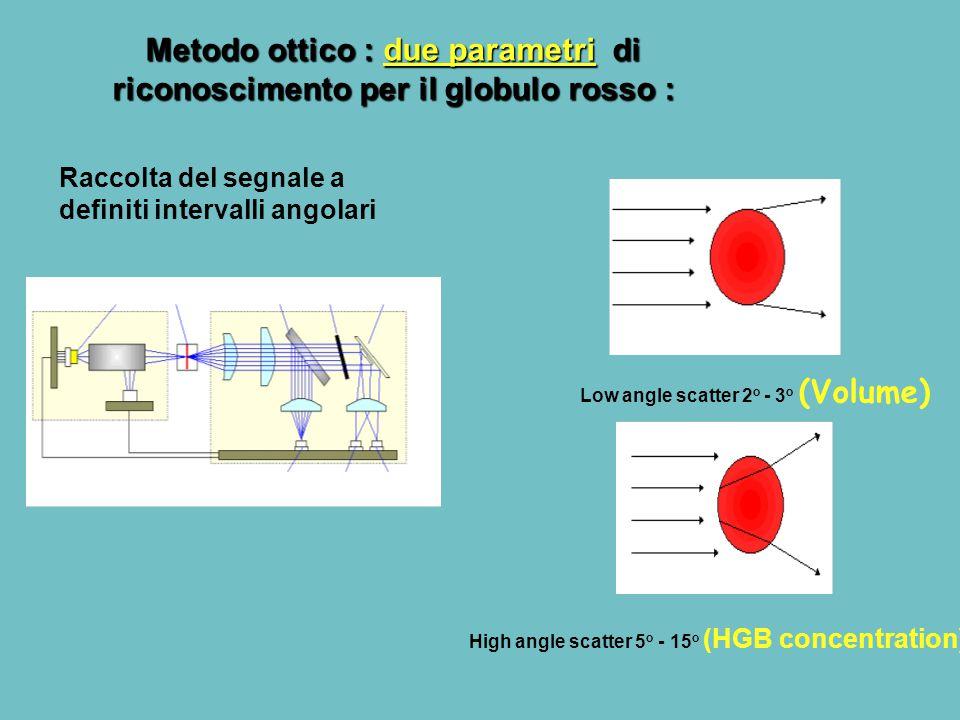 Metodo ottico : due parametri di riconoscimento per il globulo rosso :