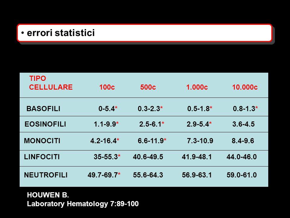 errori statistici TIPO CELLULARE 100c 500c 1.000c 10.000c