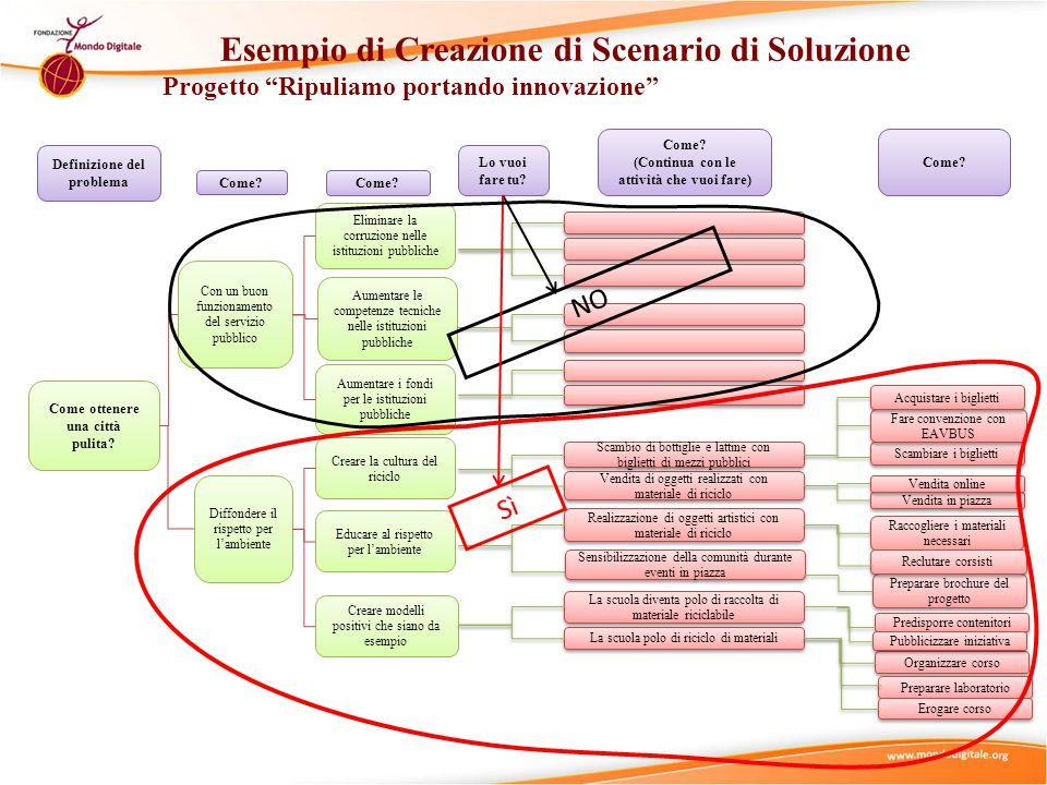 Esempio di Creazione di Scenario di Soluzione