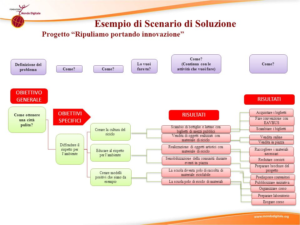 Esempio di Scenario di Soluzione