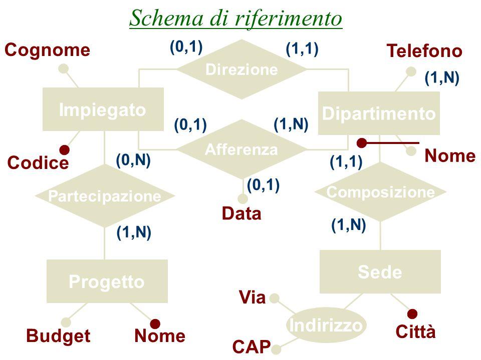 Schema di riferimento Cognome Telefono Impiegato Dipartimento Nome