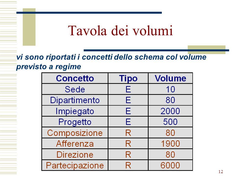 Tavola dei volumi vi sono riportati i concetti dello schema col volume previsto a regime