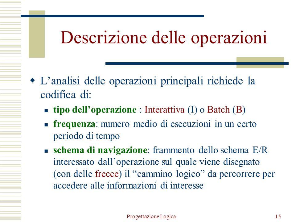 Descrizione delle operazioni