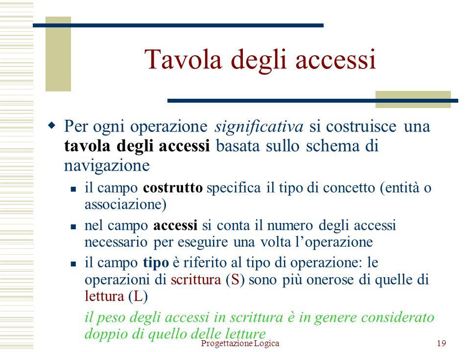 Tavola degli accessi Per ogni operazione significativa si costruisce una tavola degli accessi basata sullo schema di navigazione.