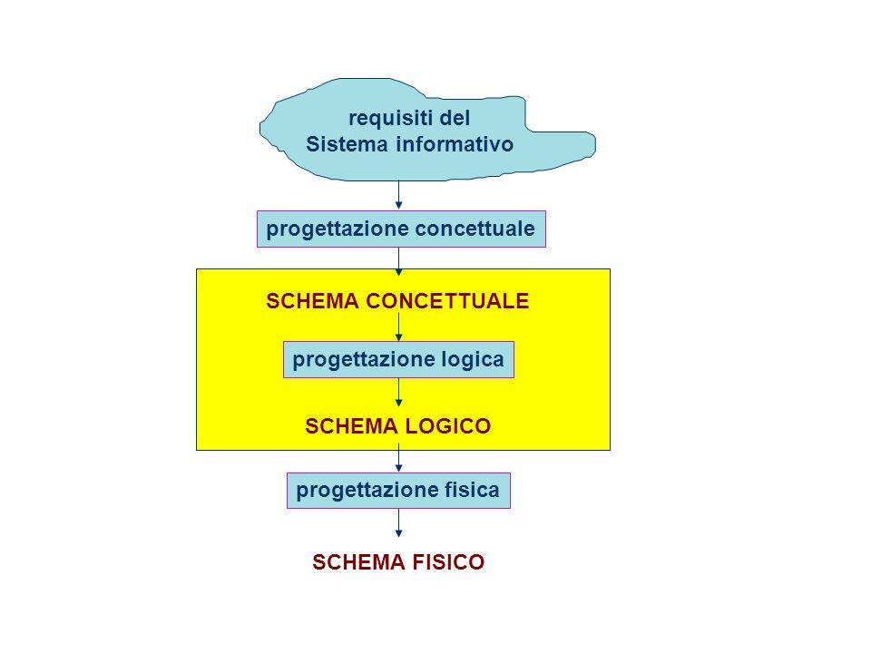 requisiti del Sistema informativo. progettazione concettuale. SCHEMA CONCETTUALE. progettazione logica.