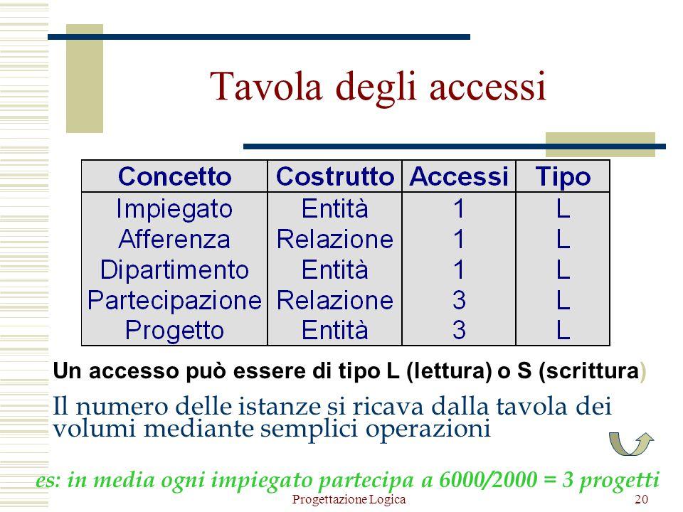 Tavola degli accessi Un accesso può essere di tipo L (lettura) o S (scrittura)